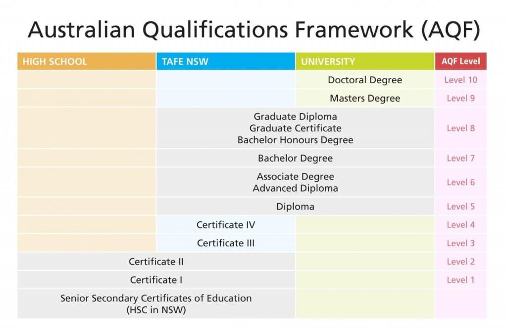 Hướng dẫn chuyển đổi kinh nghiệm làm việc thành bằng cấp tại Úc