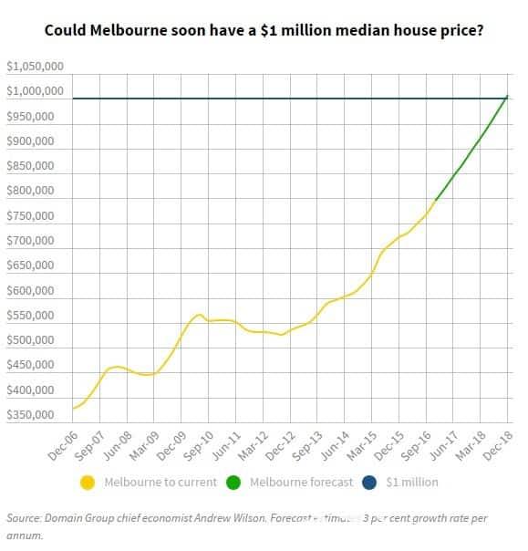 Giá nhà trung bình tại Melbourne sẽ sớm cán mốc 1 triệu đô