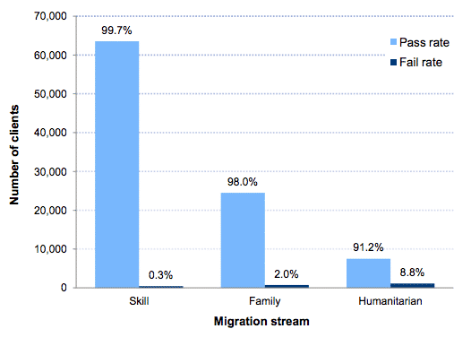 Skill migrants were most successful at the citizenship test in 2014-15.