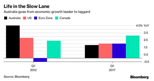 26 năm không suy thoái nhưng Australia đã bị bỏ lại phía sau về tốc độ tăng trưởng.