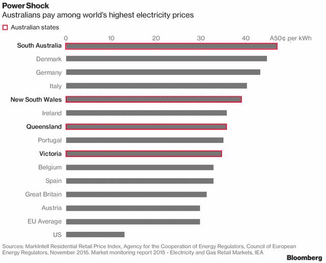 Giá điện ở Australia thuộc hàng cao nhất thế giới.