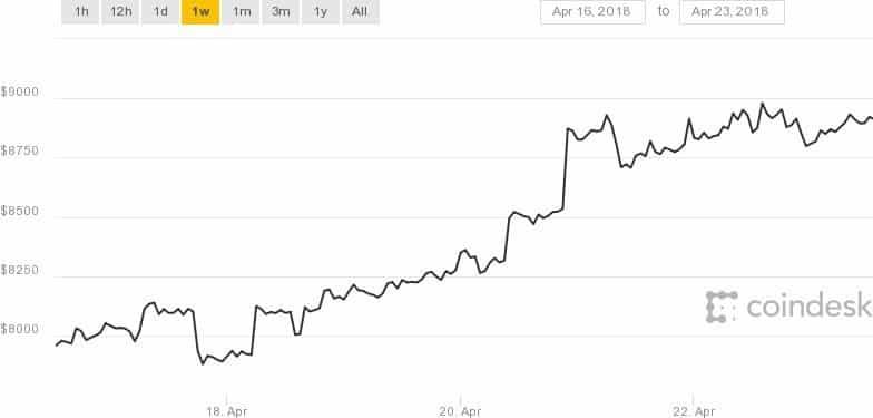 Tăng 15% trong 1 tuần, giá Bitcoin tái lập mốc 9.000 USD - Ảnh 1.