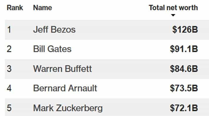 """Người giàu nhất thế giới """"kiếm"""" 12 tỷ USD trong một ngày - Ảnh 2."""