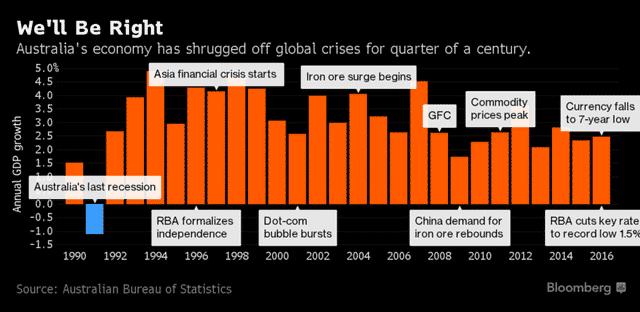 Bí ẩn quốc gia suốt 26 năm liên tiếp tăng trưởng, chưa hề suy thoái kinh tế 1 quý nào - Ảnh 1.